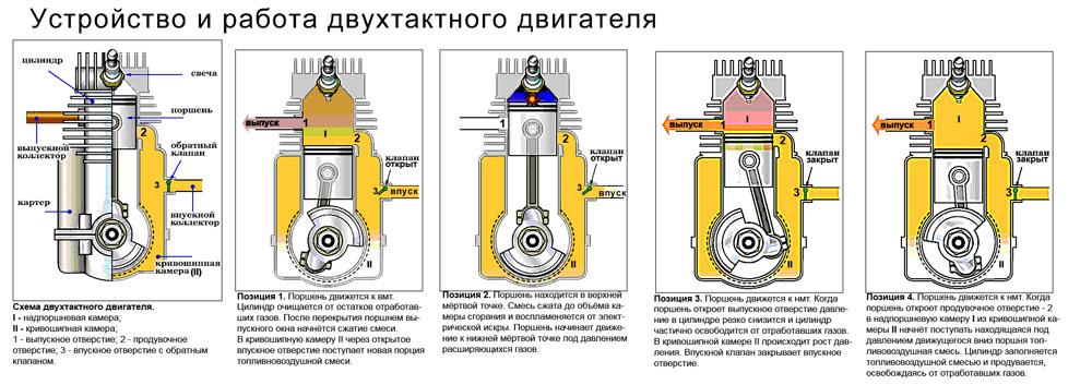 Схема работы двигателя