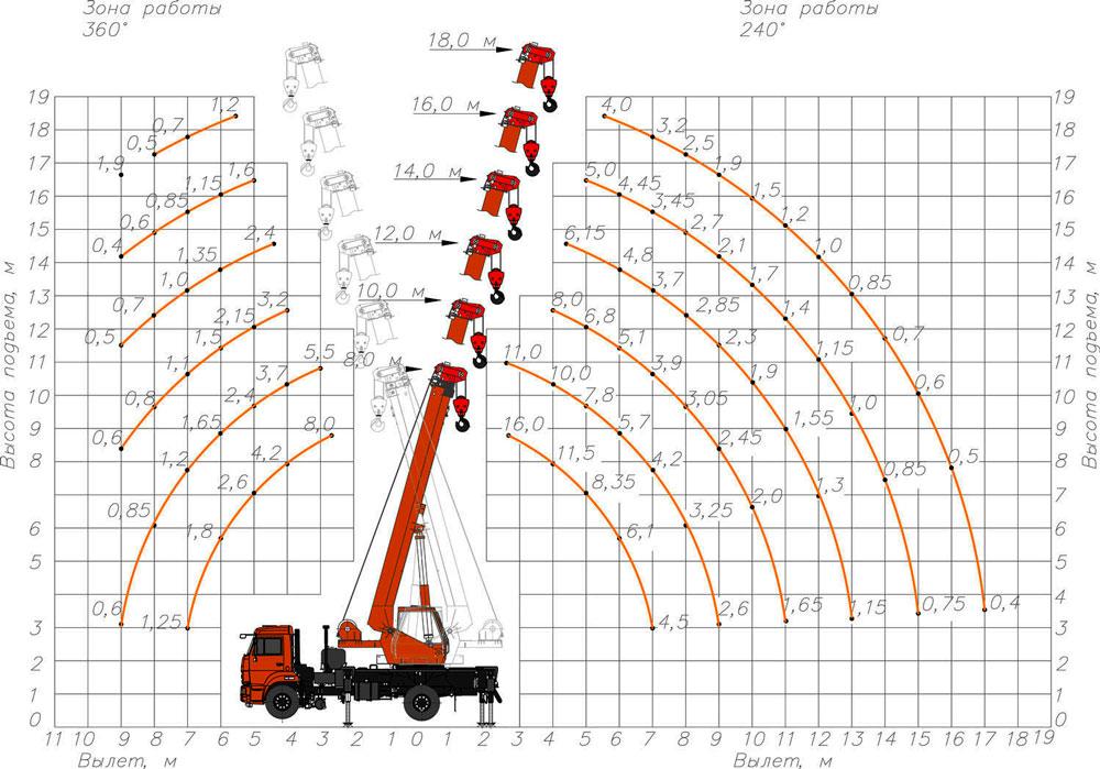 Автомобильный кран Kc-35719-1-02