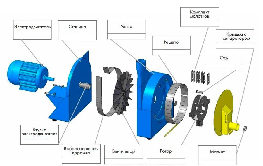 роторная зернодробилка схема