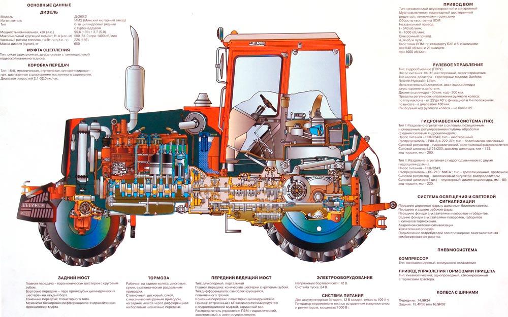 ТТХ трактора МТЗ 80
