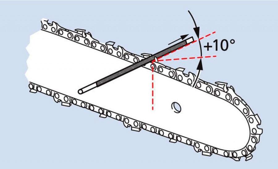 Угол заточки цепи